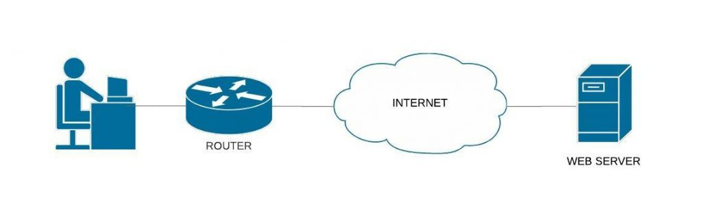 diagram of route from user to web server